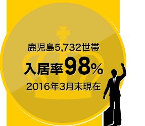 鹿児島5,732世帯 入居率98% 2016年3月末現在