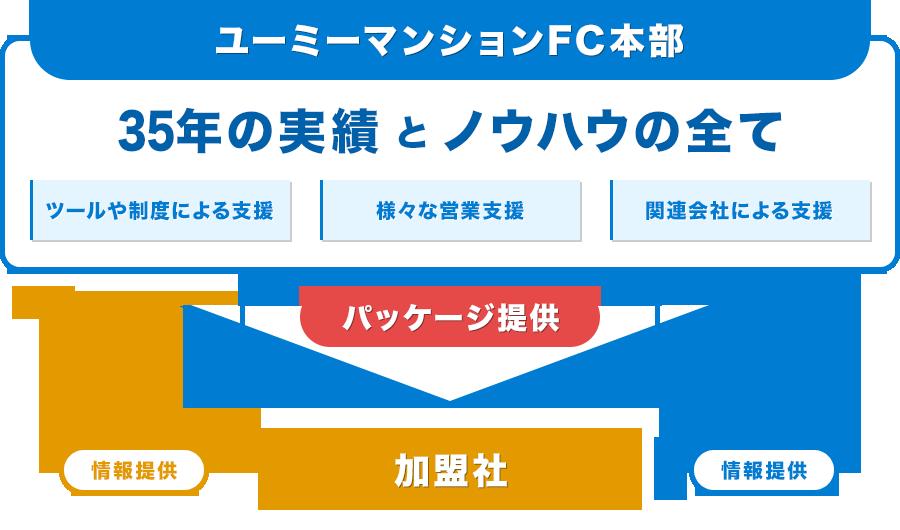 サポート体制イメージ